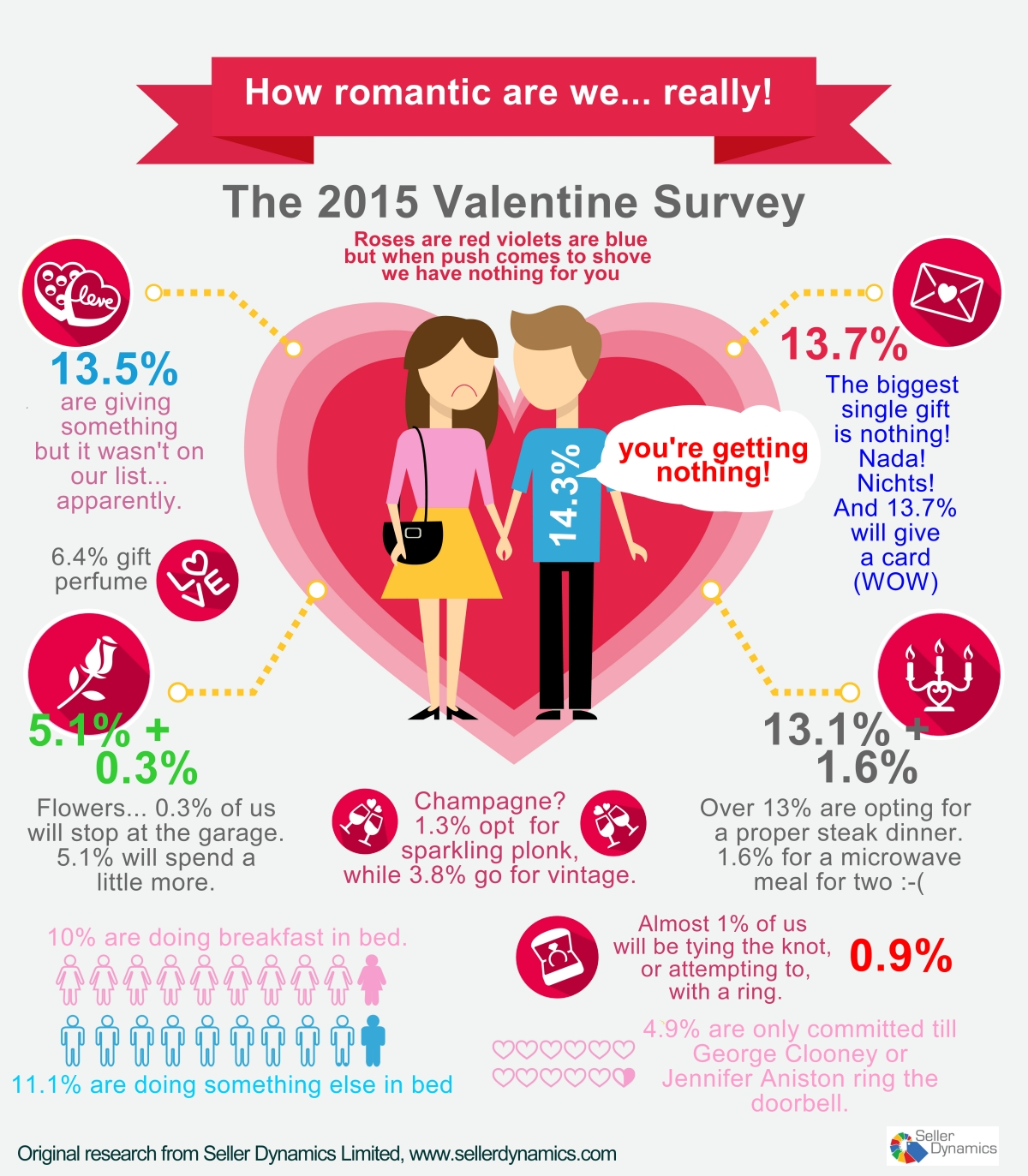 news and marketplace comment | our valentine survey 2015, Ideas